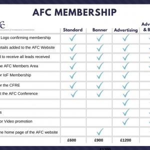 AFC Membership Levels Chart