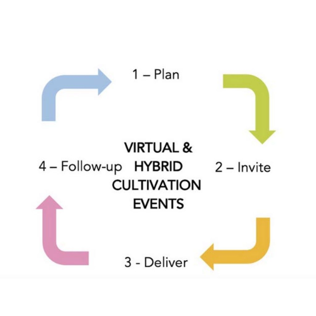 How to present a virtual & hybrid cultivation event